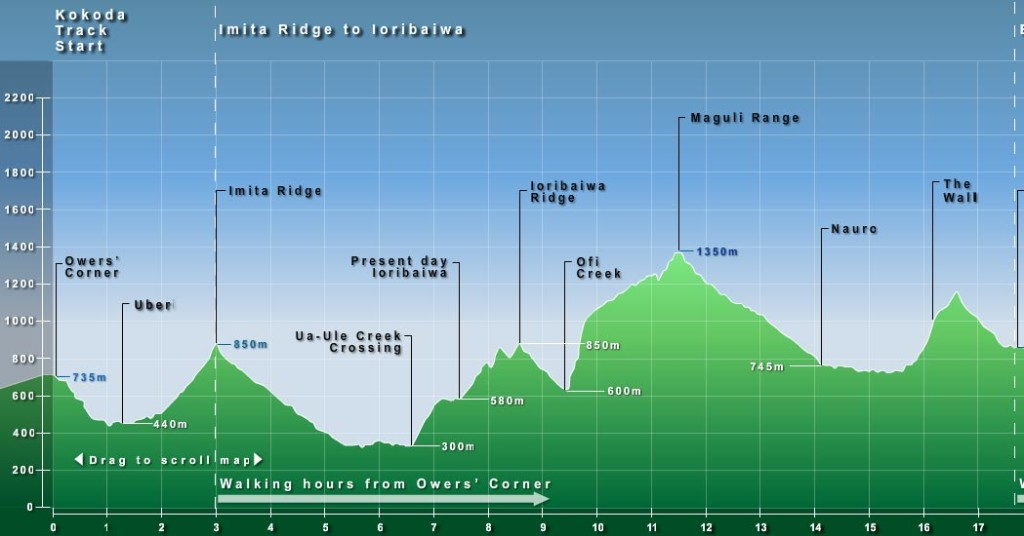 This is the topography of the Kokoda Track - lots of steep hills to climb
